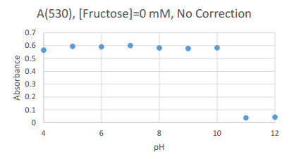 2016831 fructose0 uncorrected scatter.PNG