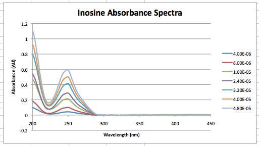 Inosine Abs graph done sept 3.png