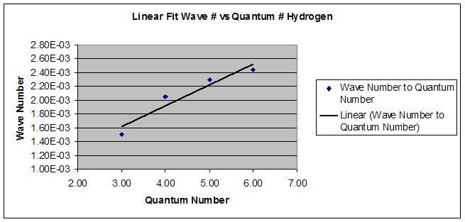 Linear Hydrogen.JPG