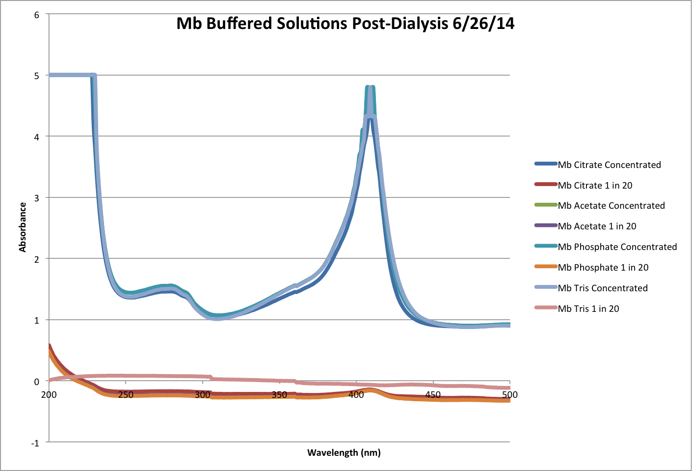 Mb Buffered Post Dialysis Chart.png