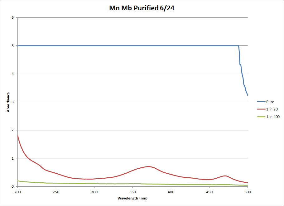 Mn Mb Pure Chart 1.png
