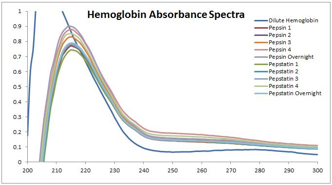 2013 0924 hemoglobin abs.PNG