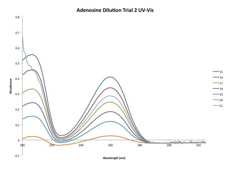 Adenosinetrial2 9 4 2013 cmj UVVIS.jpg