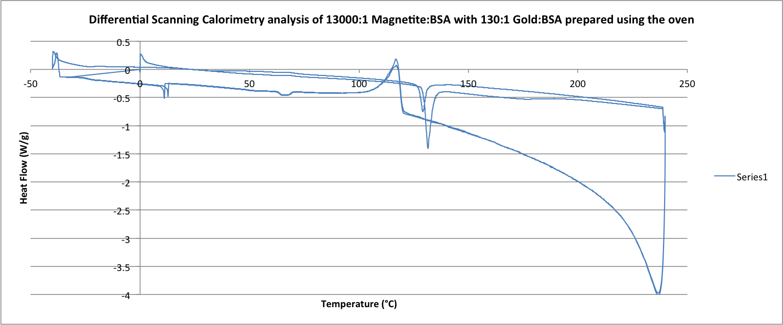 Image:Differential Scanning Calorimetry analysis of 13000-1 Magnetite-BSA with 130-1 Gold-BSA prepared using the oven .png