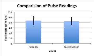 File:Pulse Chart.jpg