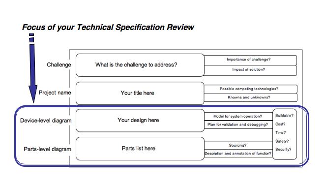 File:TechSpecOrganizer.png