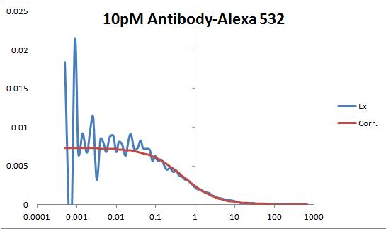 File:10pM Antibody-Alexa 532 pic.png