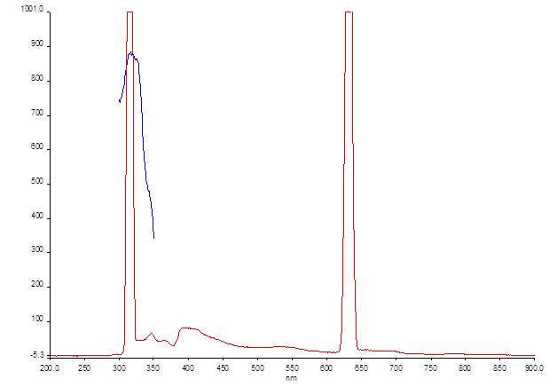 12-06-13 fluorescence dpni ex 316.png