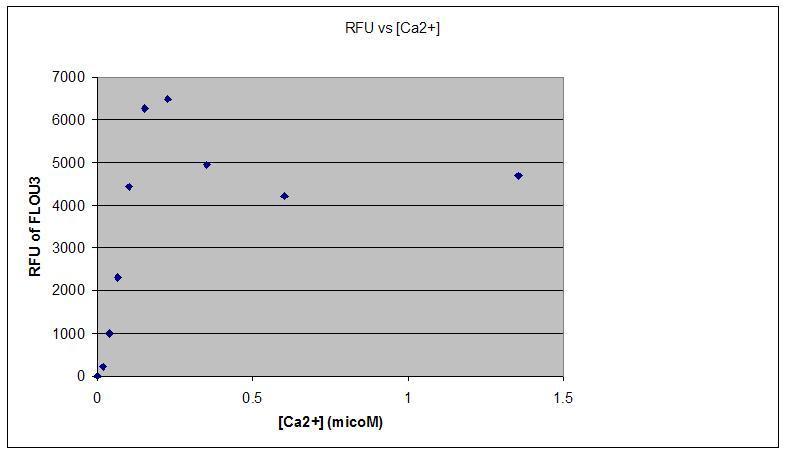 File:TR Red RFU plot.JPG