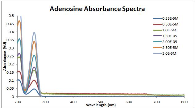 2013 0903 adenosine spectra.PNG