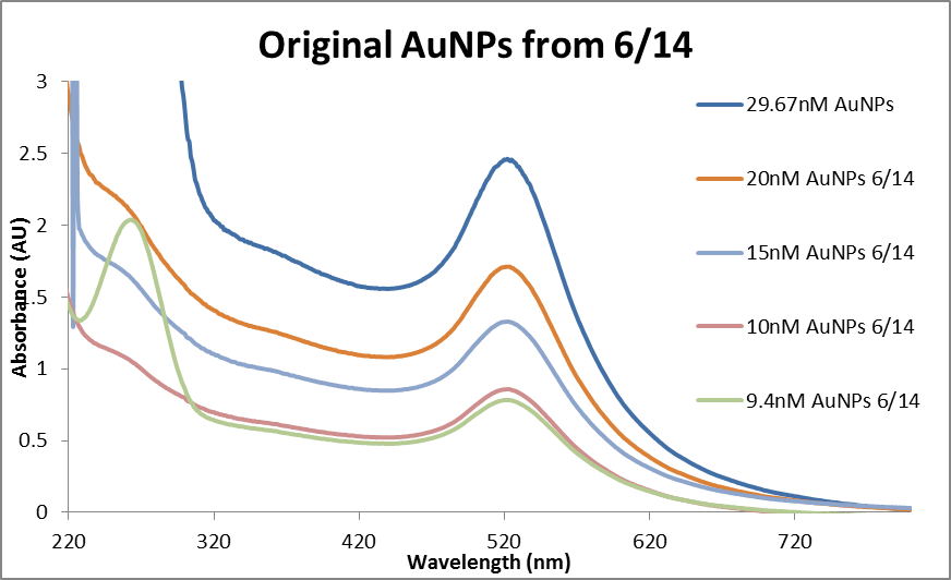 Abs data AuNP dilutions immediate 0614 REDO.png