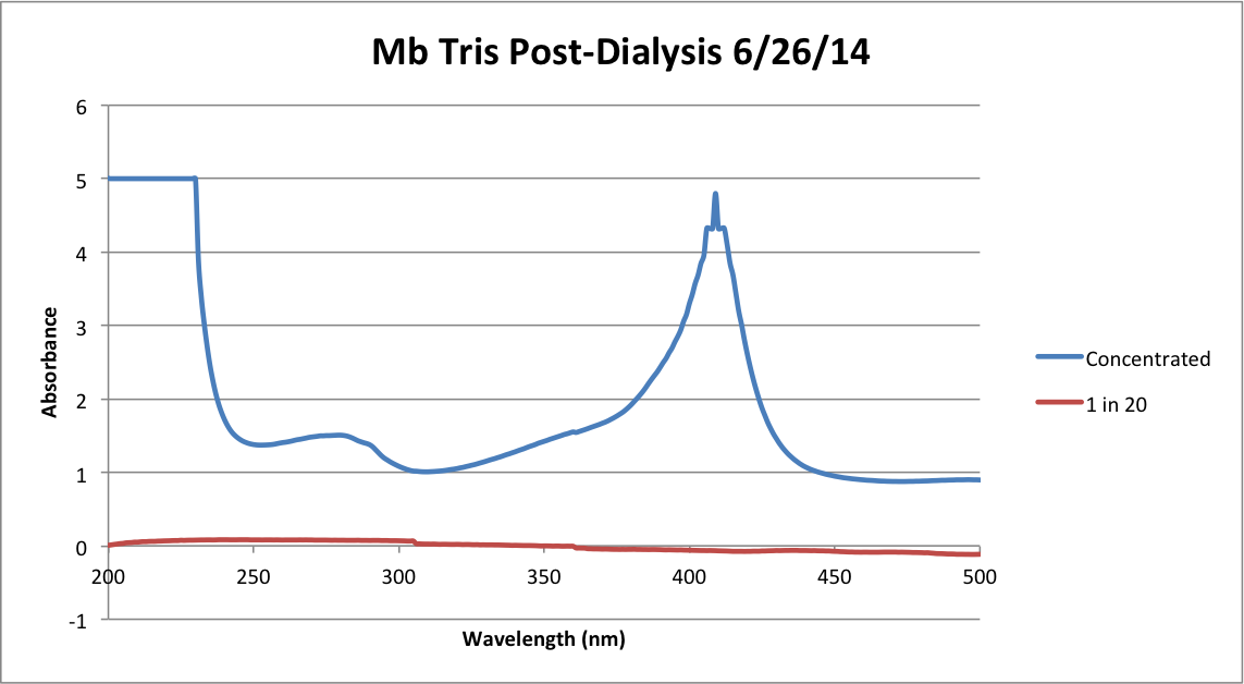 Mb Tris Post Dialysis Chart.png
