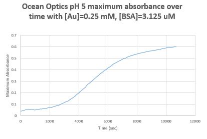 Ocean Optics Ph 5 part 1 160928.PNG