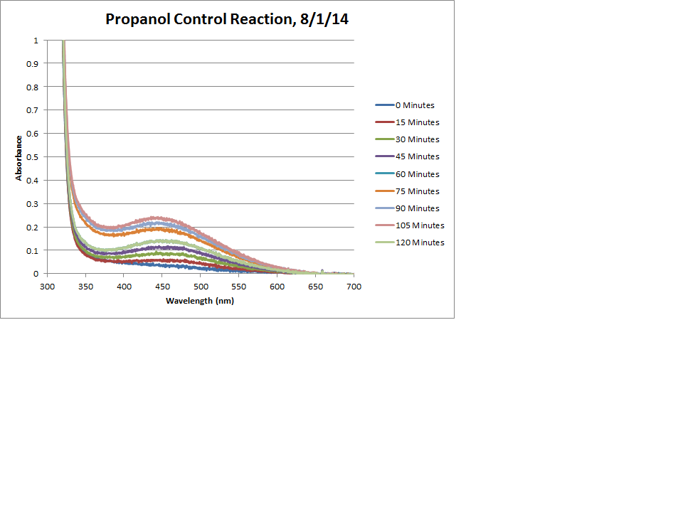 Propanol Control Reaction Chart.png