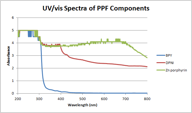 Image:12-06-06 UVvis of PPF components.png