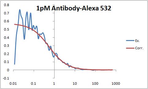 1pM Antibody-Alexa 532 pic.png