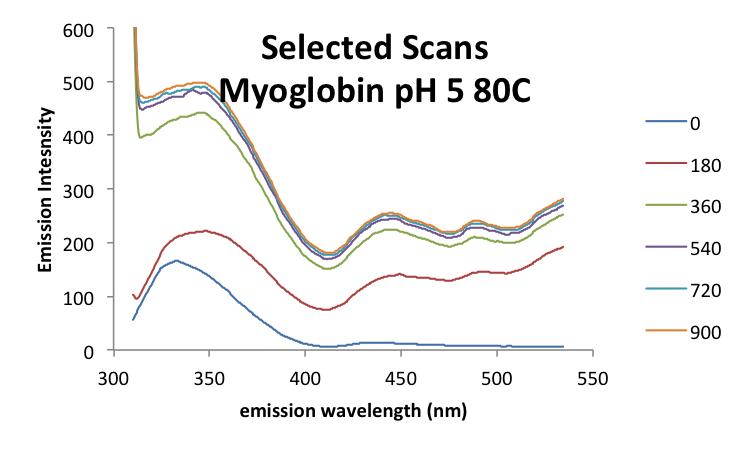 File:20160930 mrh MyoglobinpH5 scans.png
