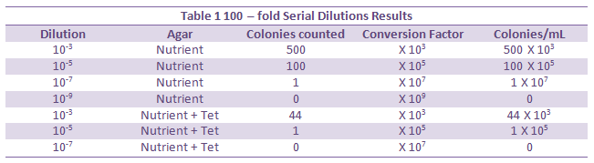 Dilution Table2.png