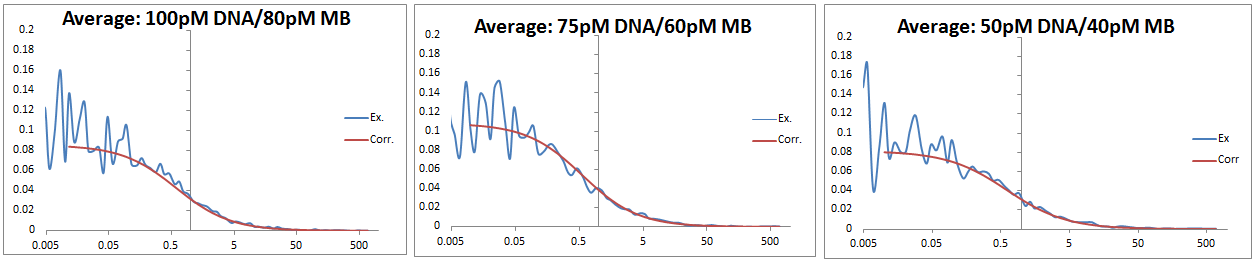 FCS data 2013 0702 DNA-MB comparison.PNG