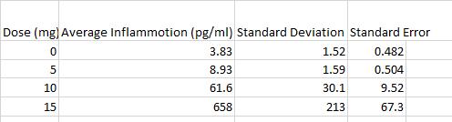 Table 1. Human Study of Descriptive Statistics