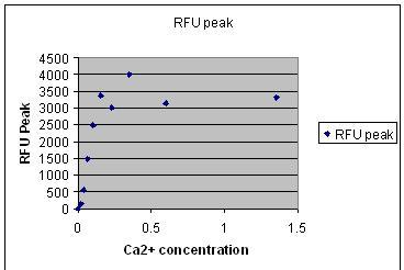 File:RFU peak WF green.jpg