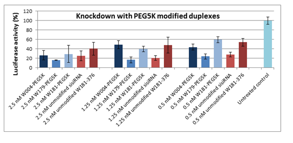 Figure 41. Knockdown with PEG5K modified duplexes.