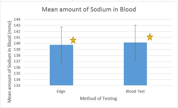 File:Sodiumlevels.png