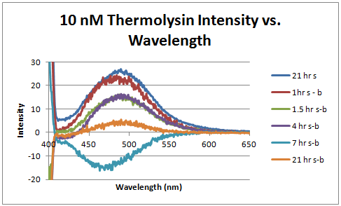 10 nm thermolysin intensity vs. time.PNG