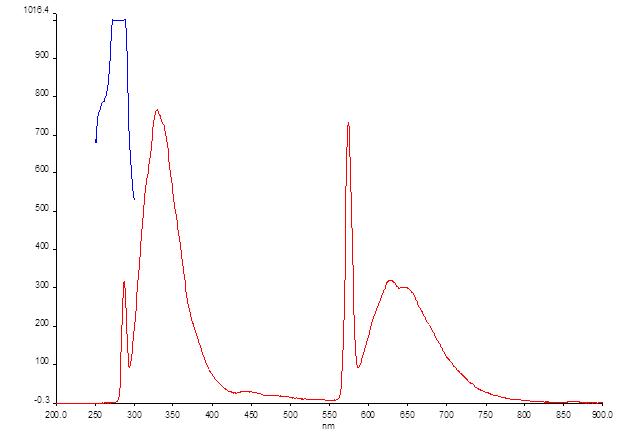 File:12-06-13 fluorescence zn porphyrin ex 288.png