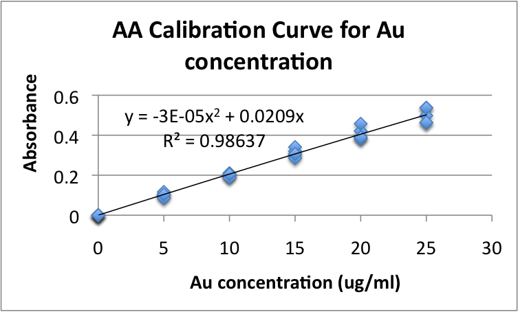 Image:AA calibration curve for Au concentrations.png