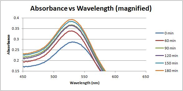 Absorbance vs wavelength time dependent magnified 2-1-12.jpg
