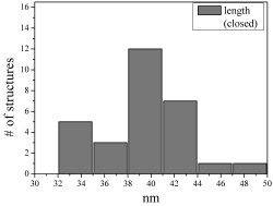 Image:BM12 nanosaurs histogram Length (closed)250.jpg