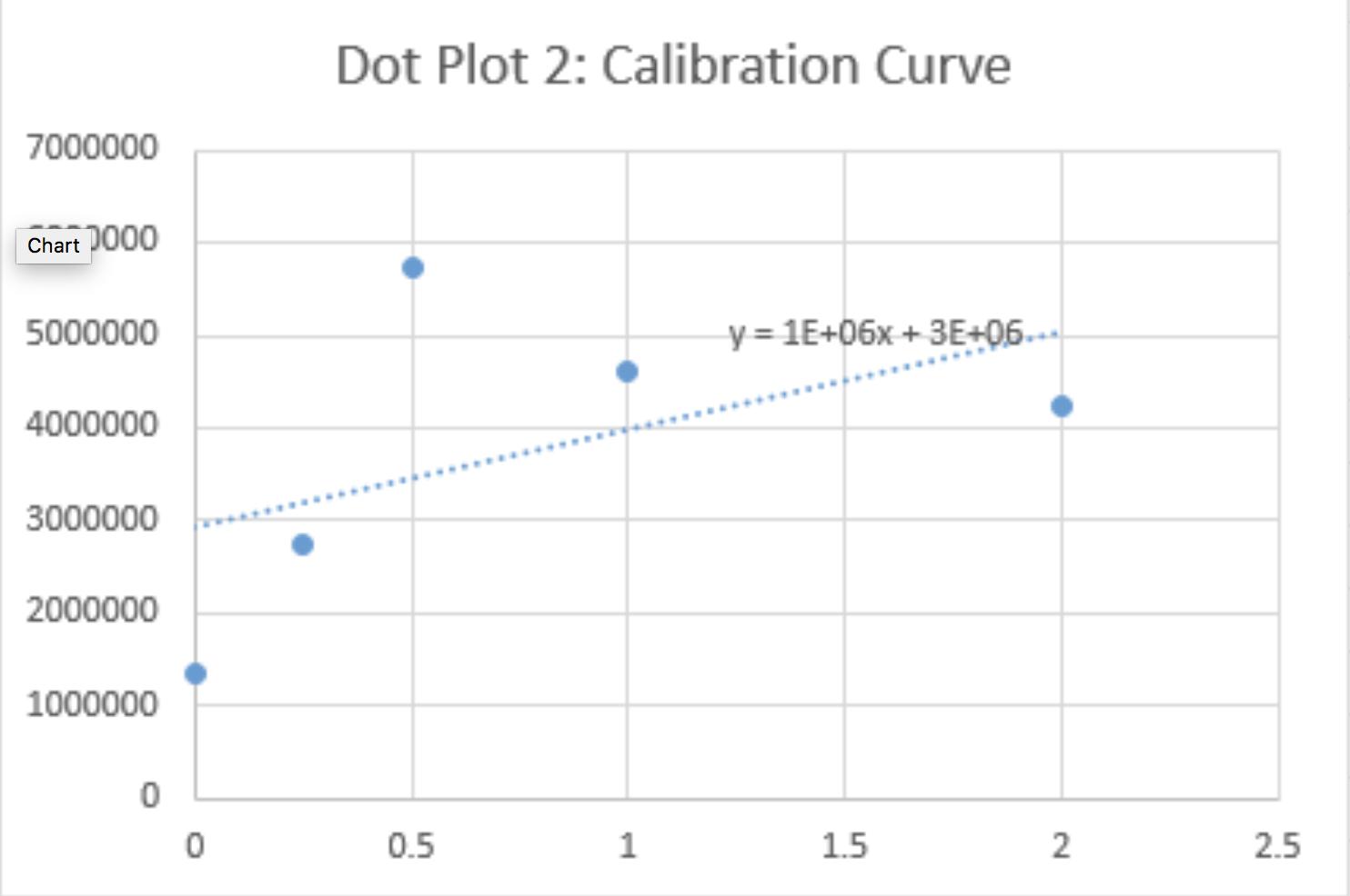 Dot Plot 2.