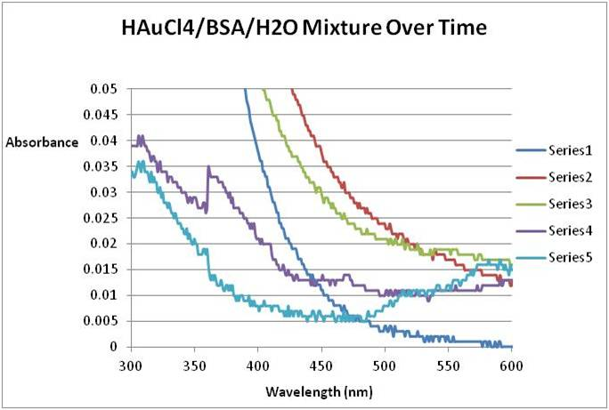 Image:Experimental Biological Chemistry- HAuCl4-BSA-H2O-Zoomed in-September 7 2011.jpg