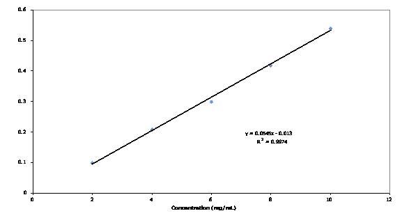 File:Fig protein cal.jpg