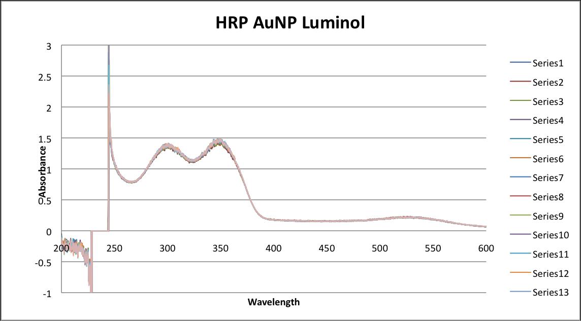 HRP AUNP luminol.png