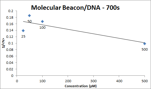 Image:MB DNA calibration OWW imageeee.png
