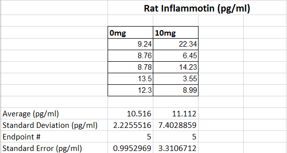 Image:Rat inflammotin table.PNG