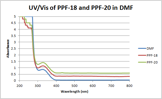 File:12-06-19 uv-vis of PPF-18 and PPF-20 in DMF.png