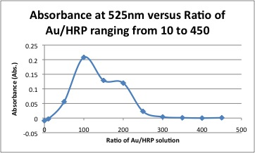 Absorbance at 525nm versus ratio of auhrp ranging from 10 to 450.jpg