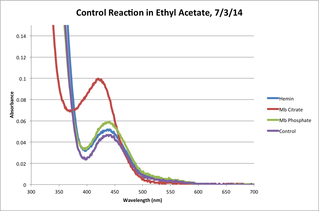 Ethyl Acetate Control Reaction 120Min Chart.png