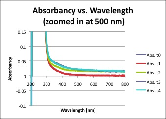 Image:Abs wavelength zoom2.jpg