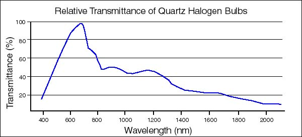 effect of wavelength and light intensity Answer clearly how light wavelength affects the reaction, and how light intensity affects the reactions offer an explanation of the results, taking into account the principles of photosynthesis and the light reaction.