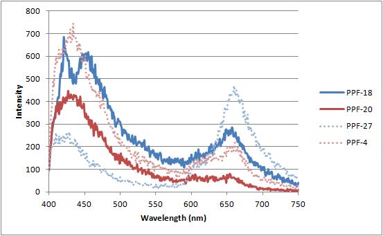 12-06-21 NIST fluorescence data.png