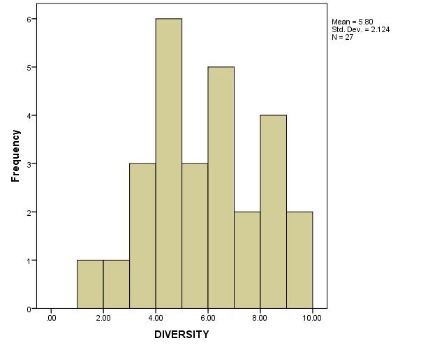 File:Diversity Histogram.png