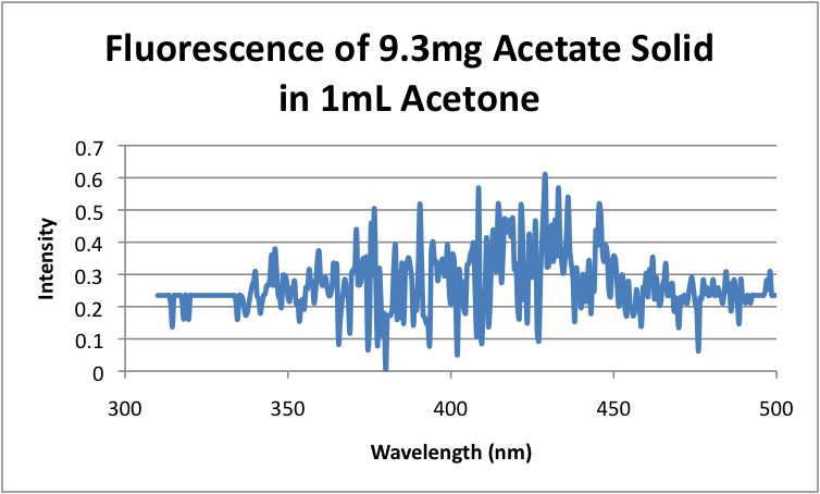 Fluorescence of 9.3mg Citrate Solid in 1mL Acetone.png