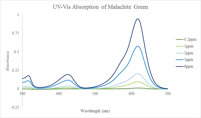 File:JML Experimental Feb9 Table1 MG UVVis.png
