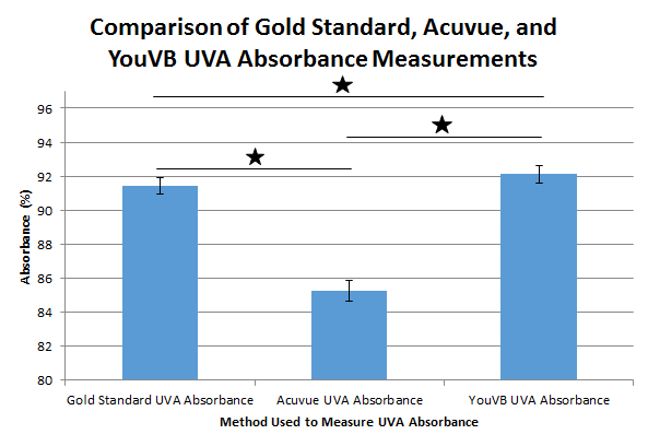 Lab 3B UVA Absorbance Graph.PNG
