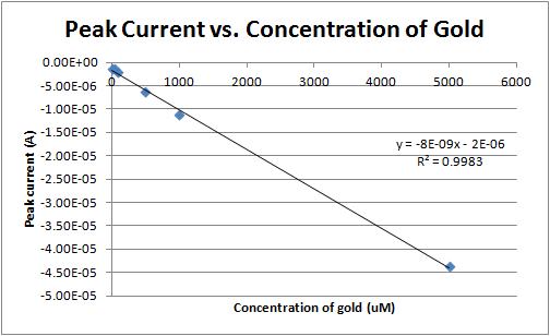 Image:Peak current vs concentration 3-21-12.png