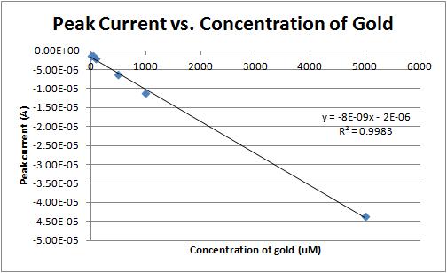 Peak current vs concentration 3-21-12.png